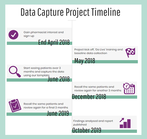 Diabetes Data Capture Project (DDCP)!